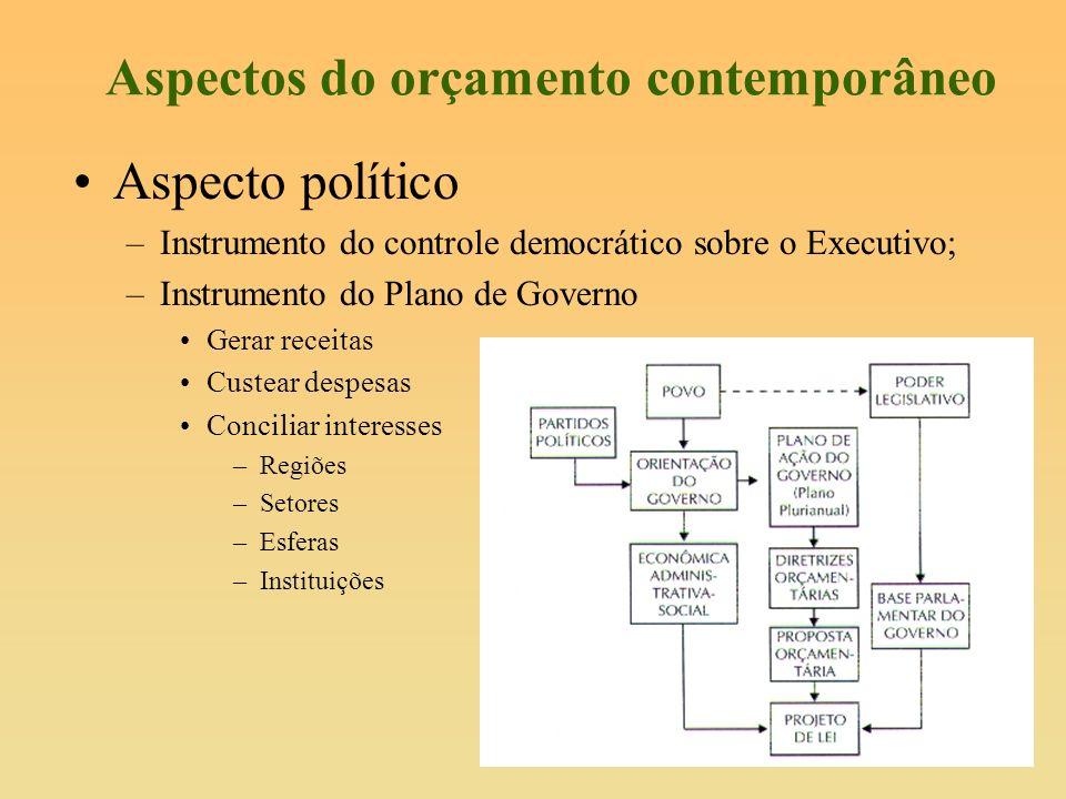 Aspectos do orçamento contemporâneo Aspecto político –Instrumento do controle democrático sobre o Executivo; –Instrumento do Plano de Governo Gerar re