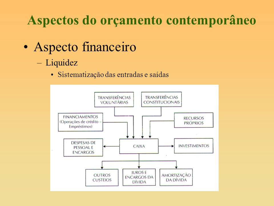 Aspectos do orçamento contemporâneo Aspecto financeiro –Liquidez Sistematização das entradas e saídas