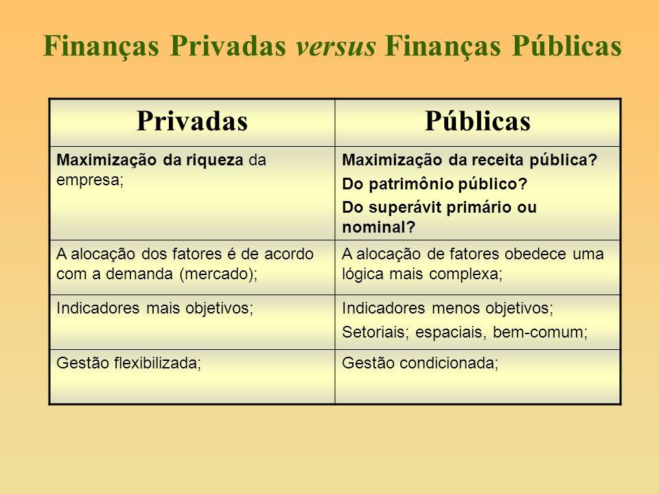 Finanças Privadas versus Finanças Públicas PrivadasPúblicas Maximização da riqueza da empresa; Maximização da receita pública? Do patrimônio público?