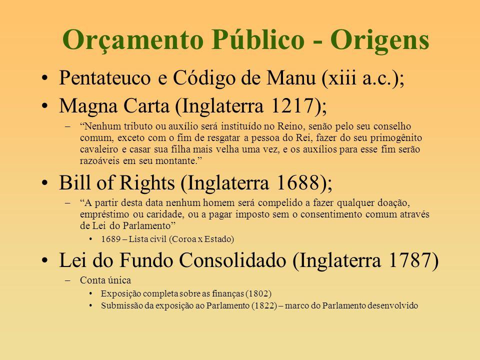 Orçamento Público - Origens Pentateuco e Código de Manu (xiii a.c.); Magna Carta (Inglaterra 1217); –Nenhum tributo ou auxílio será instituído no Rein