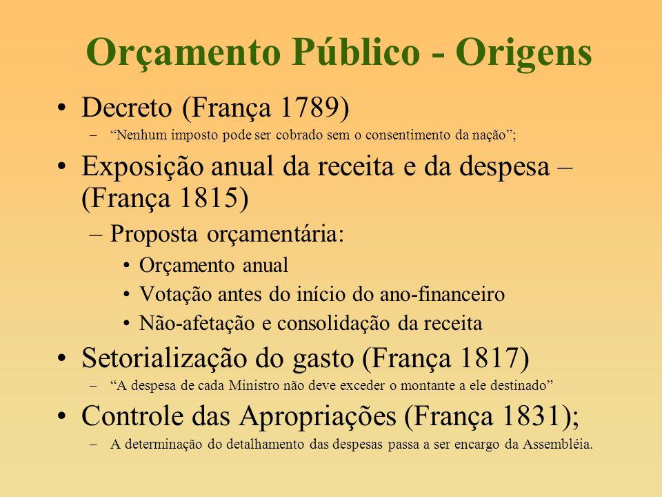 Orçamento Público - Origens Decreto (França 1789) –Nenhum imposto pode ser cobrado sem o consentimento da nação; Exposição anual da receita e da despe