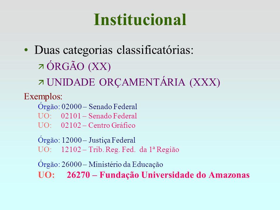 Institucional 5 dígitos (XX.xxx) X Evidencia o Poder Combinado com o 1º dígito Evidenciam a UO XXXX 0 = Legislativo; 1 = Judiciário; 2 a 5 = Executivo