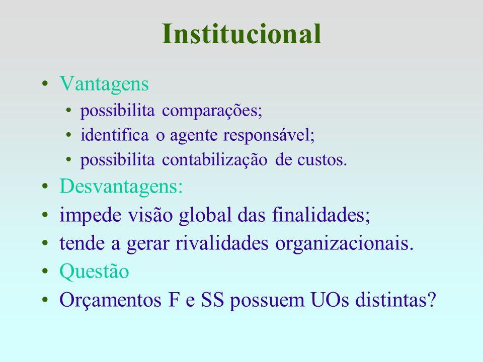 Institucional Órgãos que não são Órgãos: Entidades ficcionais Sem estrutura administrativa ou organizacional Exemplos: Órgão: 73000 – Transferências a