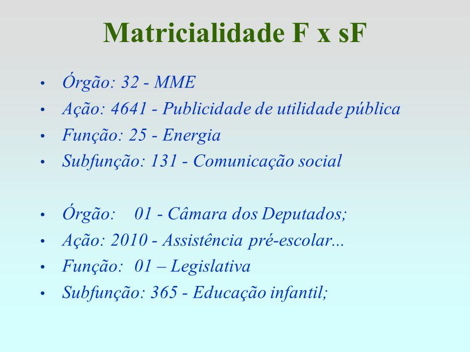 Função 28 - Encargos Especiais Subfunções: 841 - Refinanciamento da Dívida Interna; 842 - Refinanciamento da Dívida Externa; 843 - Serviço da Dívida I