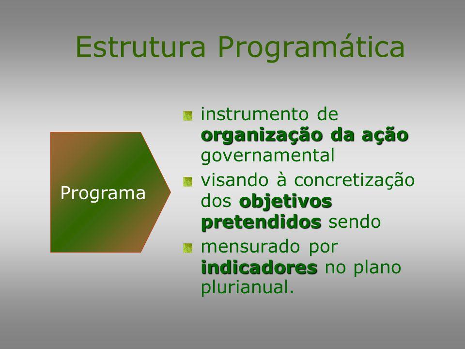 Estrutura Programática Projeto Atividade Subtítulo Operação Especial Subtítulo Programa