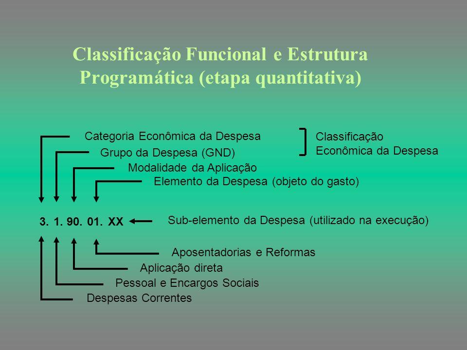 Classificação Funcional e Estrutura Programática - Exemplo 10. Fiscal Min. Trabalho e Emprego Min. Trabalho e Emp. 38.101.11.125.0105.2690.0001. Traba