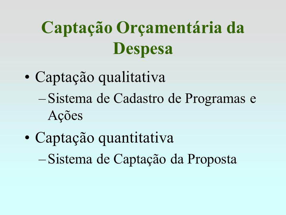 Captação Orçamentária da Despesa Captação qualitativa –Sistema de Cadastro de Programas e Ações Captação quantitativa –Sistema de Captação da Proposta