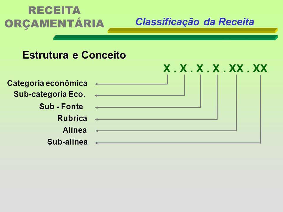 Classificações Orçamentárias da Receita De acordo com o Anexo I da Portaria 163... a sistematização da receita dá-se por intermédio de sua natureza X.