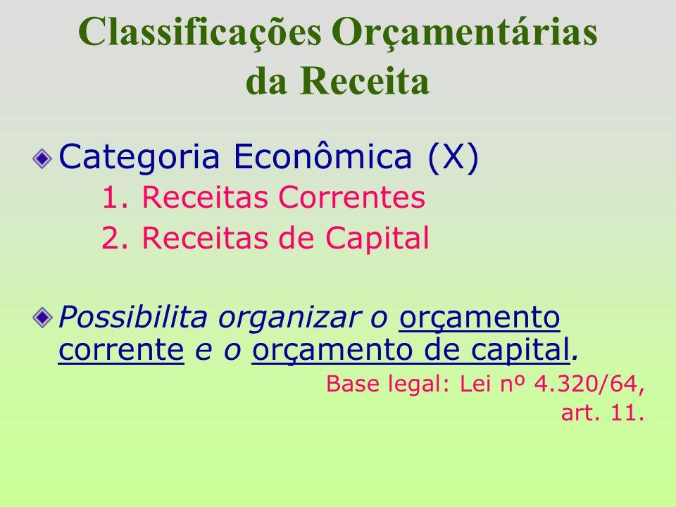 Estrutura e Conceito RECEITA ORÇAMENTÁRIA Classificação da Receita X. X. X. X. XX. XX Categoria econômica Sub-categoria Eco. Sub - Fonte Rubrica Alíne