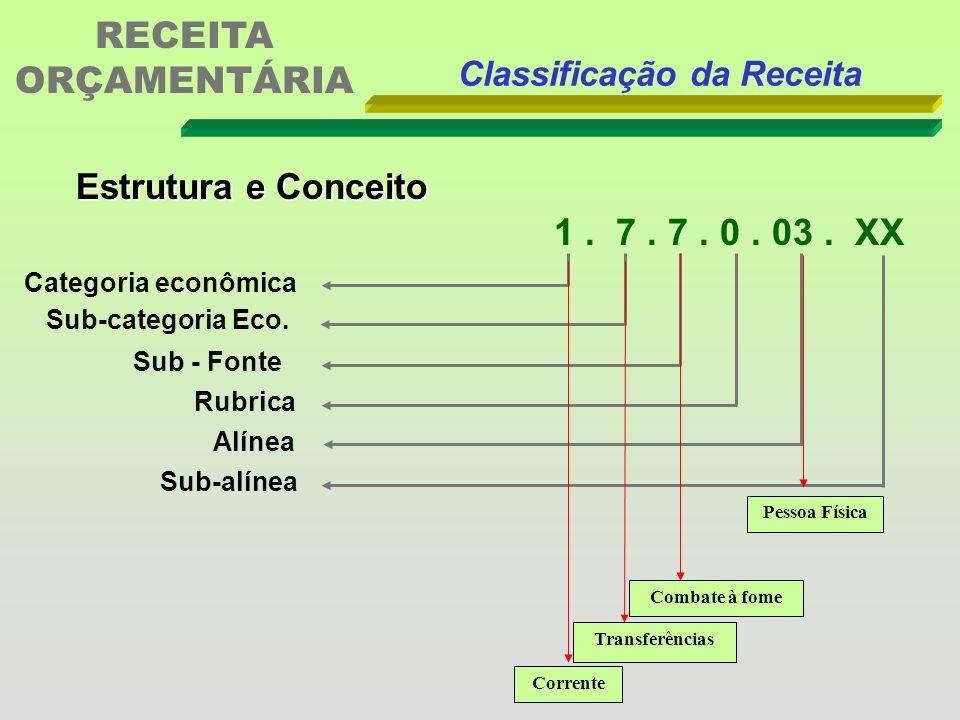 Classificações Orçamentárias da Receita SubFonte (X) Rubrica Alínea Subalínea São desdobramentos (detalhamentos) que completam a natureza da receita.