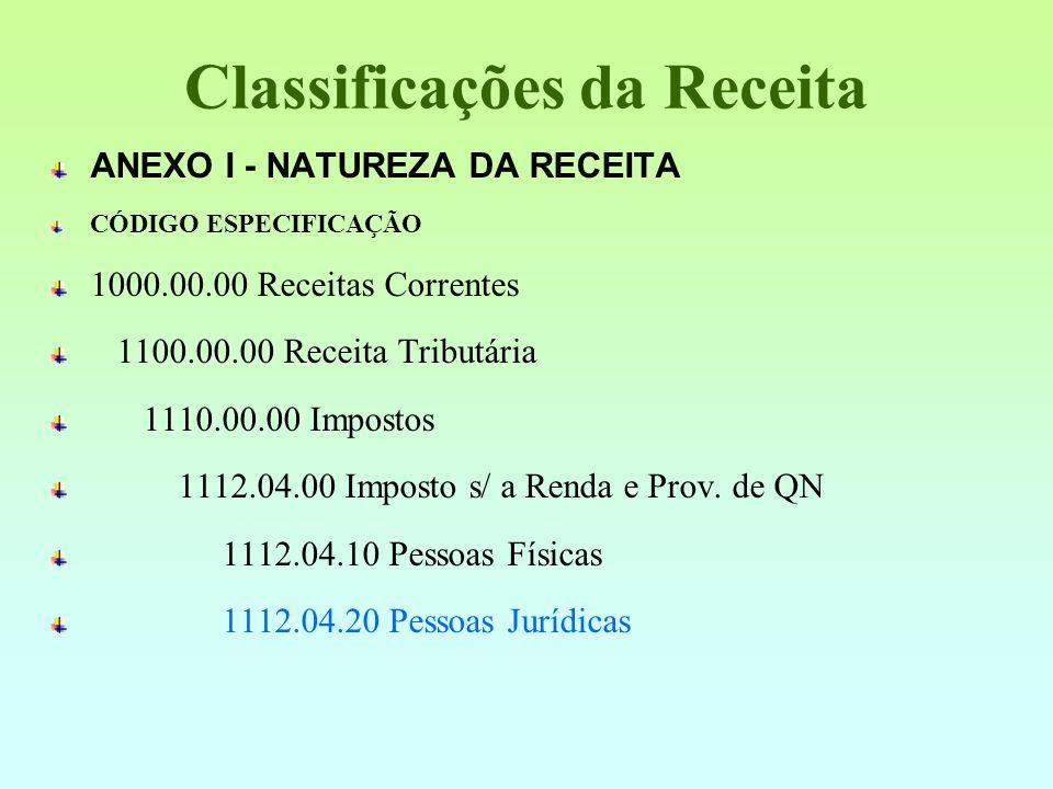 Estrutura e Conceito RECEITA ORÇAMENTÁRIA Classificação da Receita 1. 7. 7. 0. 03. XX Categoria econômica Sub-categoria Eco. Sub - Fonte Rubrica Alíne