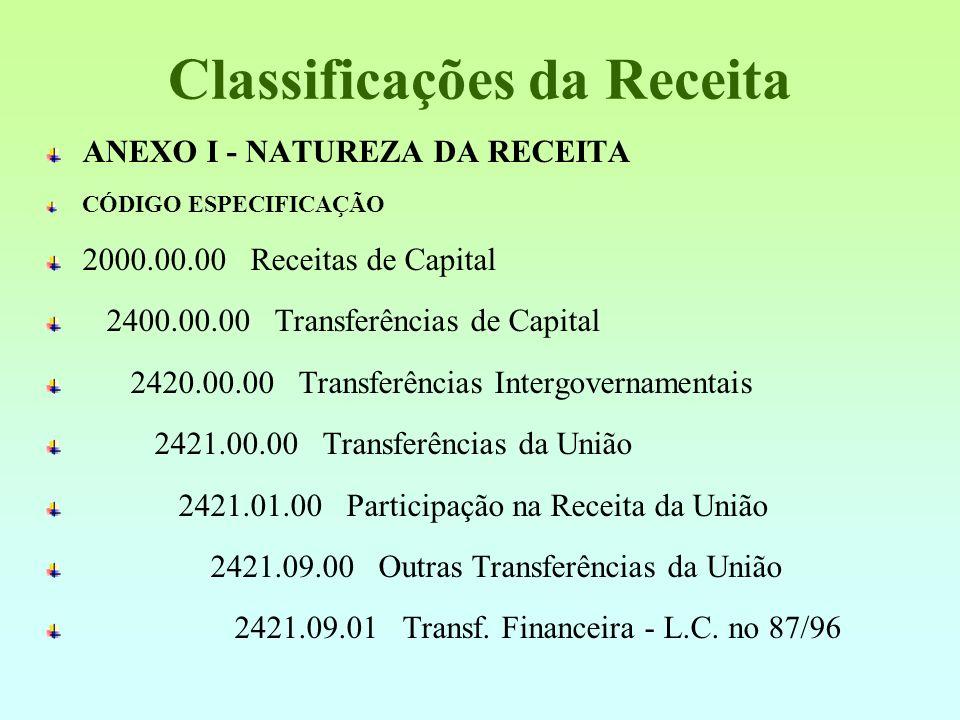 Classificações da Receita ANEXO I - NATUREZA DA RECEITA CÓDIGO ESPECIFICAÇÃO 1000.00.00 Receitas Correntes 1100.00.00 Receita Tributária 1110.00.00 Im