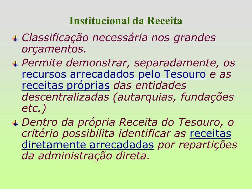 Classificações da Receita ANEXO I - NATUREZA DA RECEITA CÓDIGO ESPECIFICAÇÃO 2000.00.00 Receitas de Capital 2400.00.00 Transferências de Capital 2420.