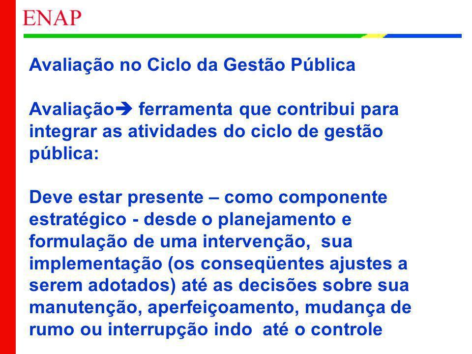 Avaliação no Ciclo da Gestão Pública Avaliação ferramenta que contribui para integrar as atividades do ciclo de gestão pública: Deve estar presente –