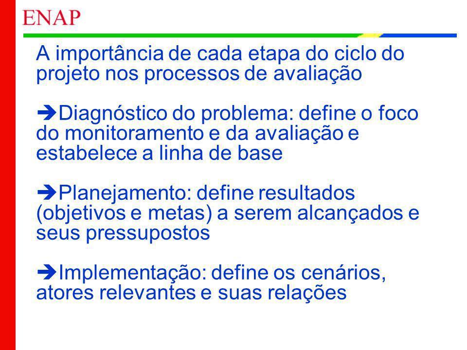 A importância de cada etapa do ciclo do projeto nos processos de avaliação Diagnóstico do problema: define o foco do monitoramento e da avaliação e es