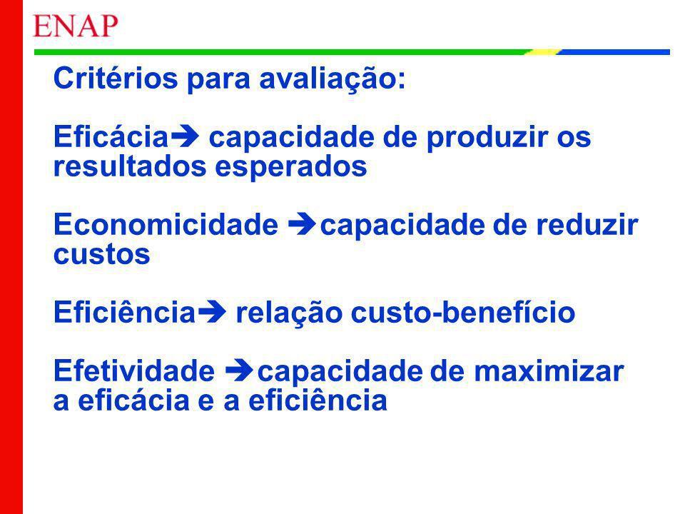 Critérios para avaliação: Eficácia capacidade de produzir os resultados esperados Economicidade capacidade de reduzir custos Eficiência relação custo-