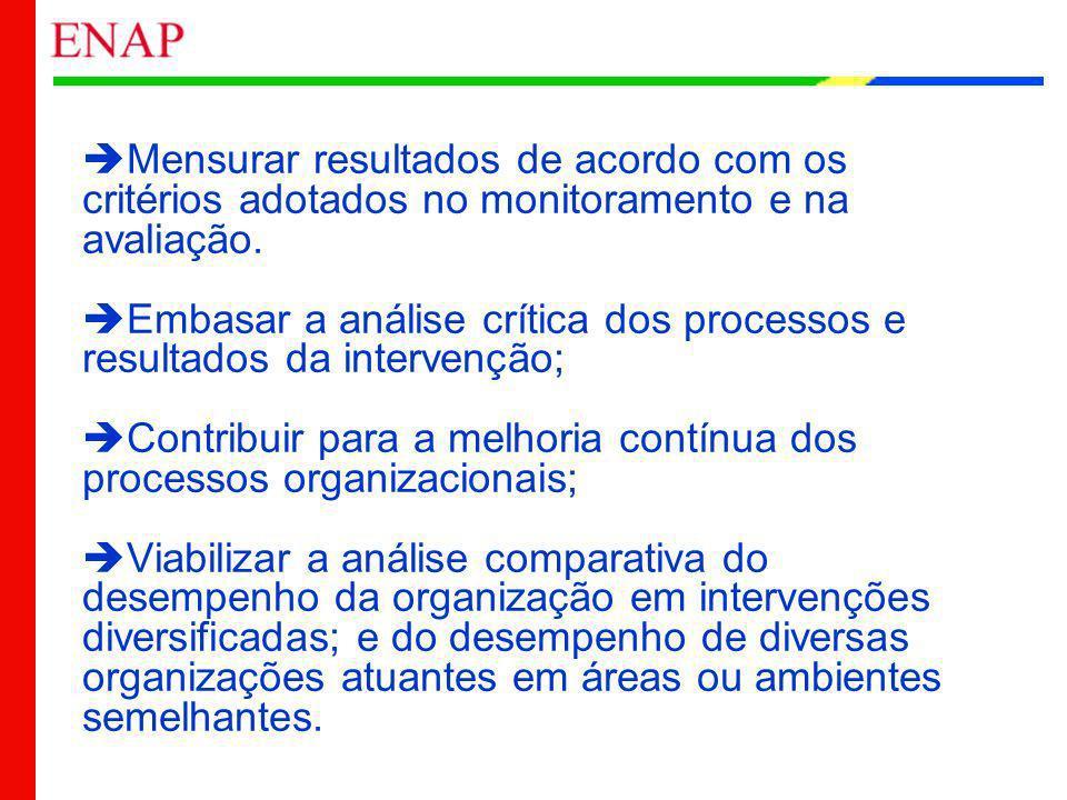 Mensurar resultados de acordo com os critérios adotados no monitoramento e na avaliação. Embasar a análise crítica dos processos e resultados da inter