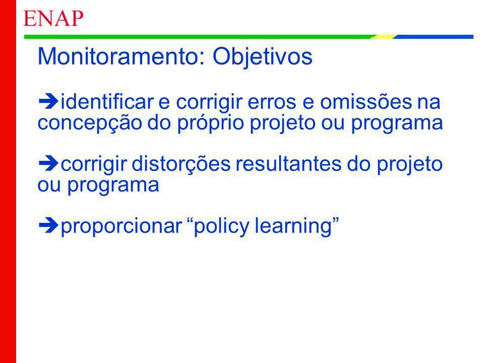 Monitoramento: Objetivos identificar e corrigir erros e omissões na concepção do próprio projeto ou programa corrigir distorções resultantes do projet
