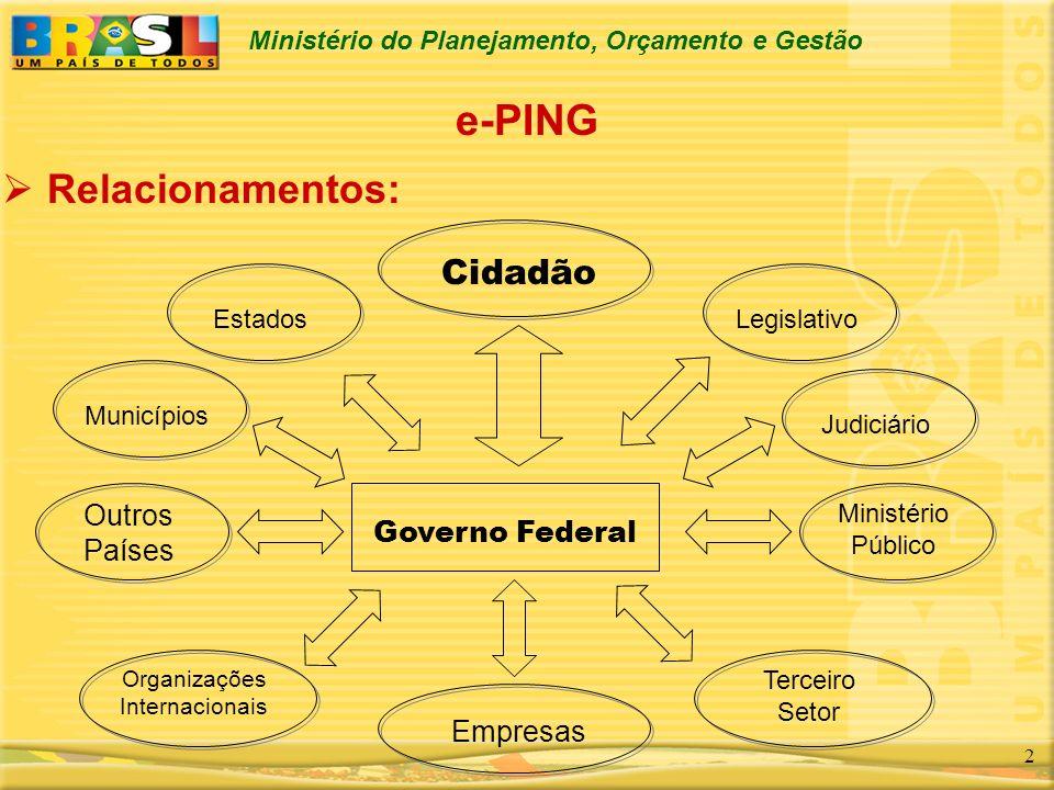 Ministério do Planejamento, Orçamento e Gestão 2 e-PING Relacionamentos: Governo Federal Cidadão Empresas Legislativo Outros Países Organizações Inter