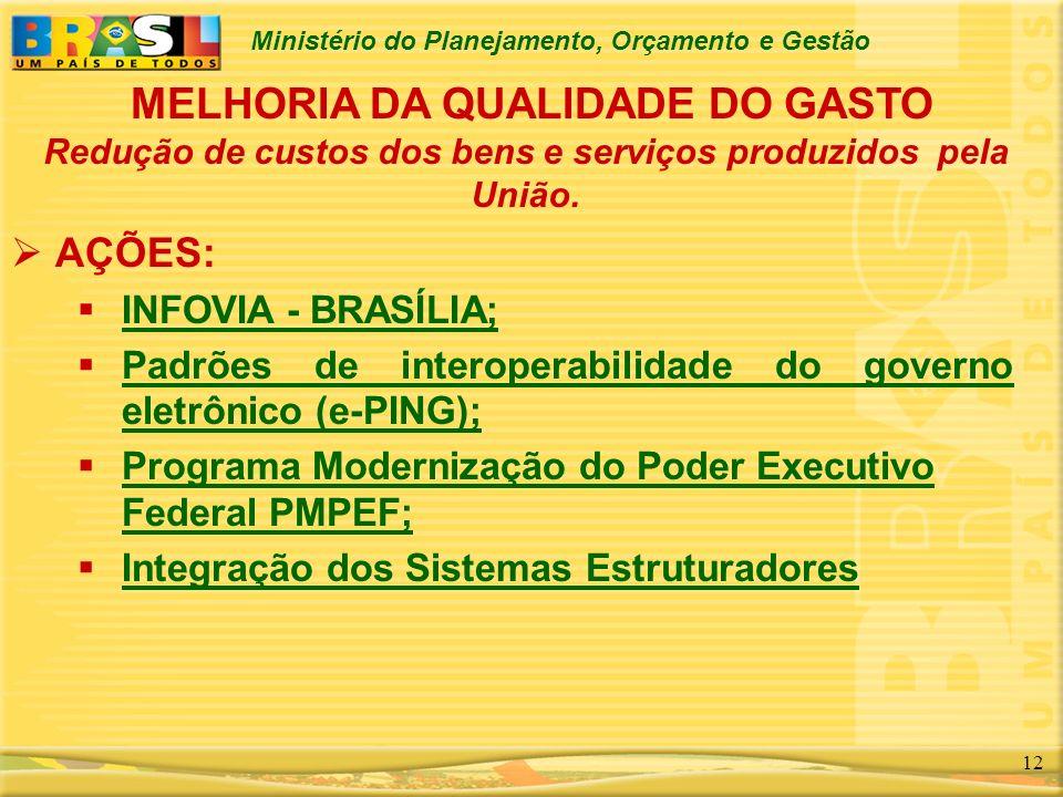 Ministério do Planejamento, Orçamento e Gestão 12 AÇÕES: INFOVIA - BRASÍLIA; INFOVIA - BRASÍLIA; Padrões de interoperabilidade do governo eletrônico (