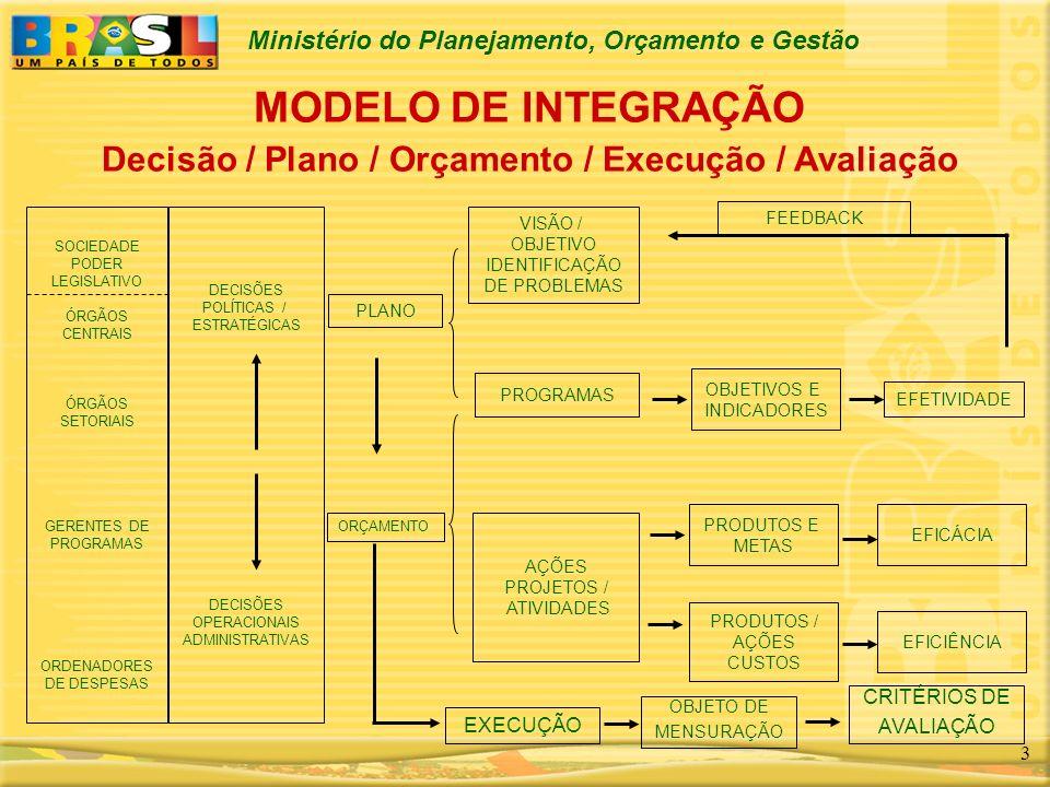 Ministério do Planejamento, Orçamento e Gestão 3 MODELO DE INTEGRAÇÃO Decisão / Plano / Orçamento / Execução / Avaliação SOCIEDADE PODER LEGISLATIVO Ó