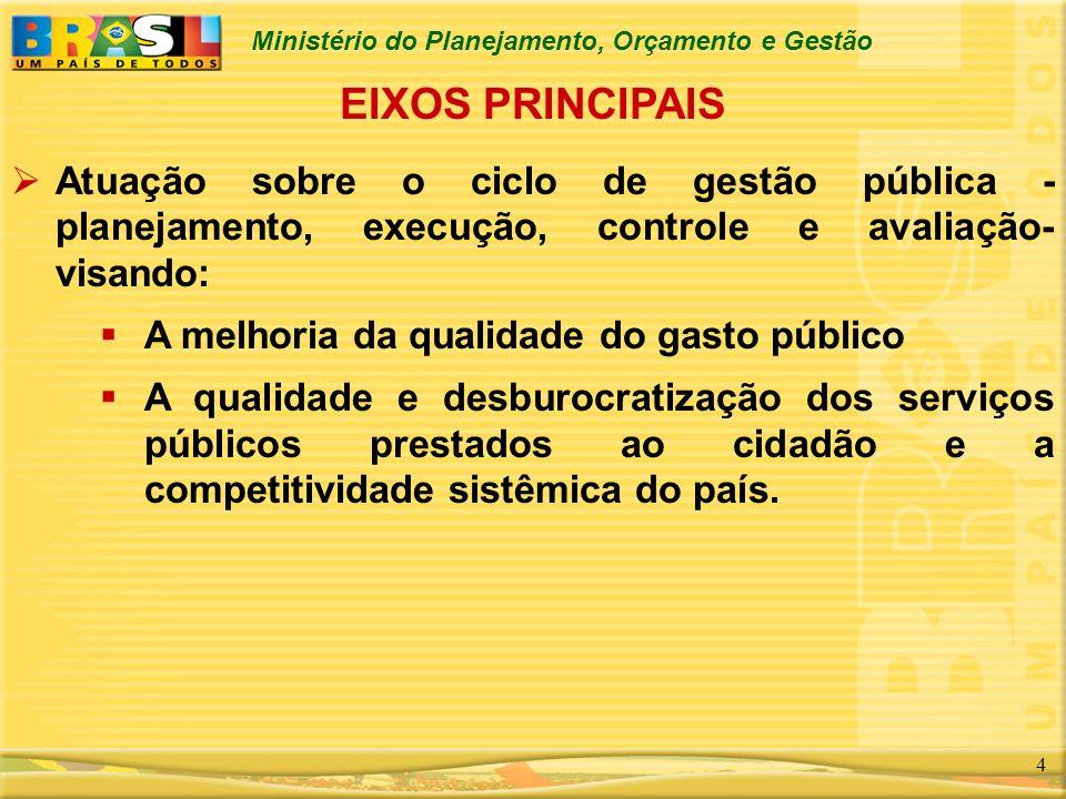 Ministério do Planejamento, Orçamento e Gestão 4 EIXOS PRINCIPAIS Atuação sobre o ciclo de gestão pública - planejamento, execução, controle e avaliaç