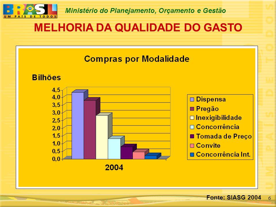 Ministério do Planejamento, Orçamento e Gestão 6 MELHORIA DA QUALIDADE DO GASTO Fonte: SIASG 2004