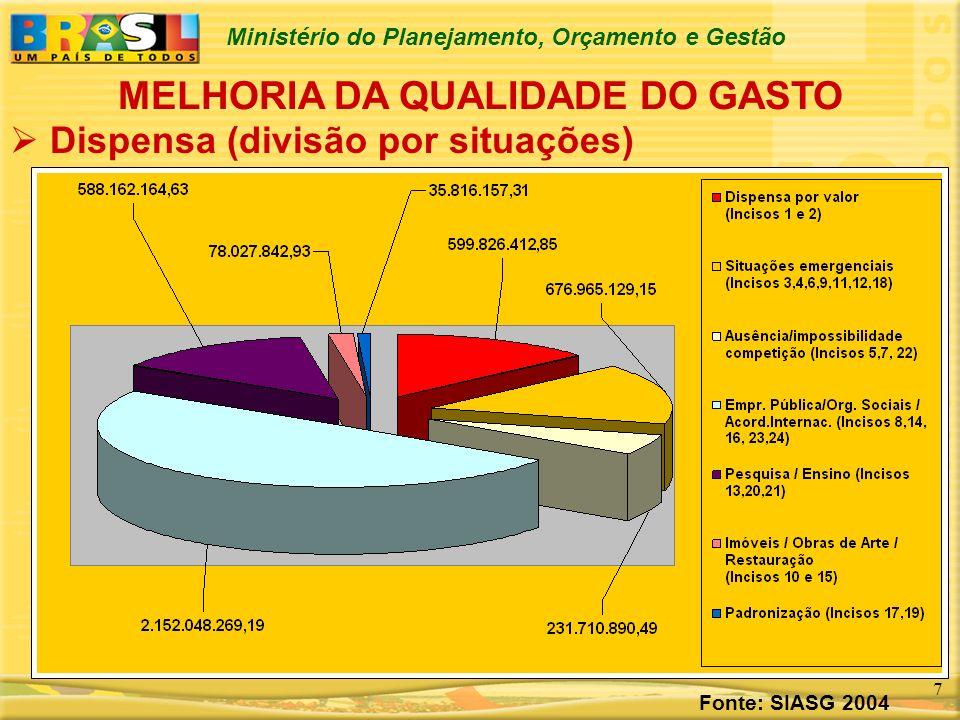 Ministério do Planejamento, Orçamento e Gestão 7 MELHORIA DA QUALIDADE DO GASTO Dispensa (divisão por situações) Fonte: SIASG 2004