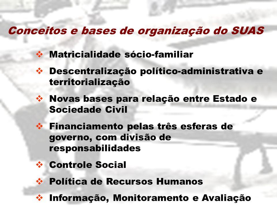Matricialidade sócio-familiar Descentralização político-administrativa e territorialização Novas bases para relação entre Estado e Sociedade Civil Fin