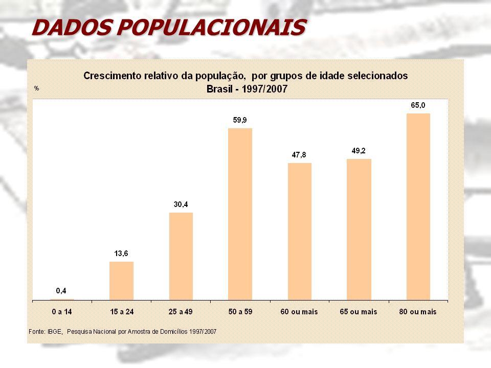 ATENDIMENTO DA PESSOA IDOSA NA PSB O atendimento à pessoa idosa na proteção social básica é realizado no CRAS por meio do PAIF e também, conforme definem as Portarias n.º 2854/2000 e 2874/2000, por meio de Grupos e Centros de Convivência de Idosos.