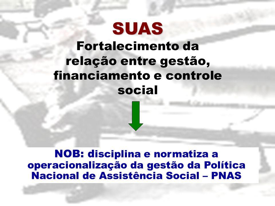 SUAS Fortalecimento da relação entre gestão, financiamento e controle social NOB: d isciplina e normatiza a operacionalização da gestão da Política Na