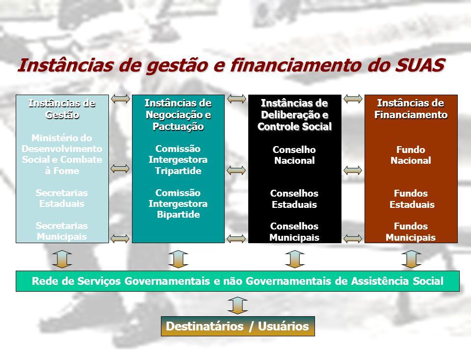 Instâncias de Gestão Ministério do Desenvolvimento Social e Combate à Fome Secretarias Estaduais Secretarias Municipais Instâncias de Negociação e Pac
