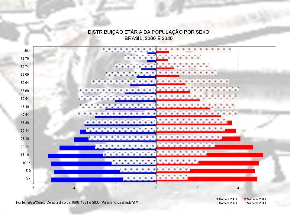 A participação da renda do idoso é muito importante e tem crescido no período analisado.