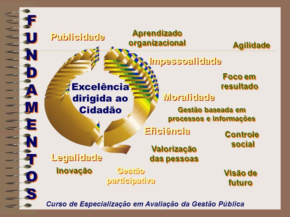 Modelo de Gestão Pública O GESPÚBLICA é um modelo de gestão pública gerencial.