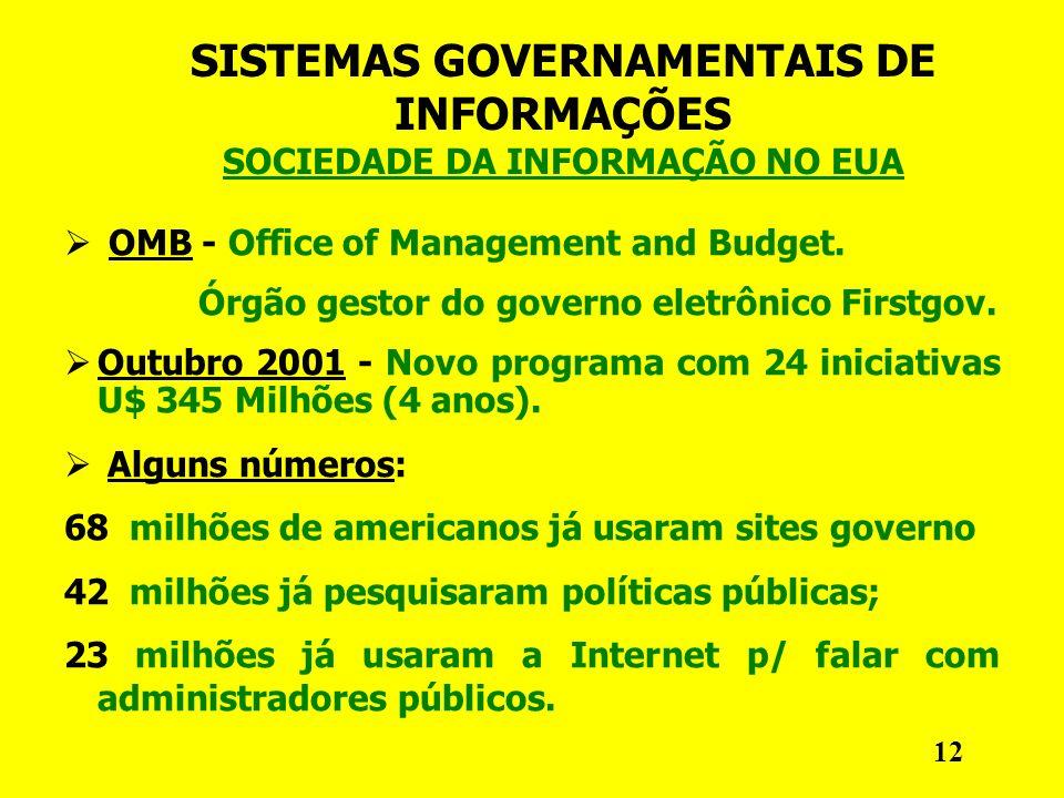 SISTEMAS GOVERNAMENTAIS DE INFORMAÇÕES SOCIEDADE DA INFORMAÇÃO NO EUA OMB - Office of Management and Budget.