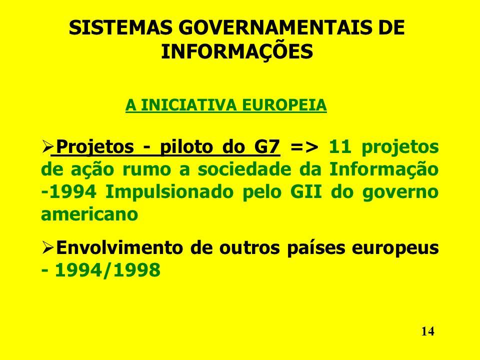 SISTEMAS GOVERNAMENTAIS DE INFORMAÇÕES A INICIATIVA EUROPEIA Projetos - piloto do G7 => 11 projetos de ação rumo a sociedade da Informação -1994 Impulsionado pelo GII do governo americano Envolvimento de outros países europeus - 1994/1998 14