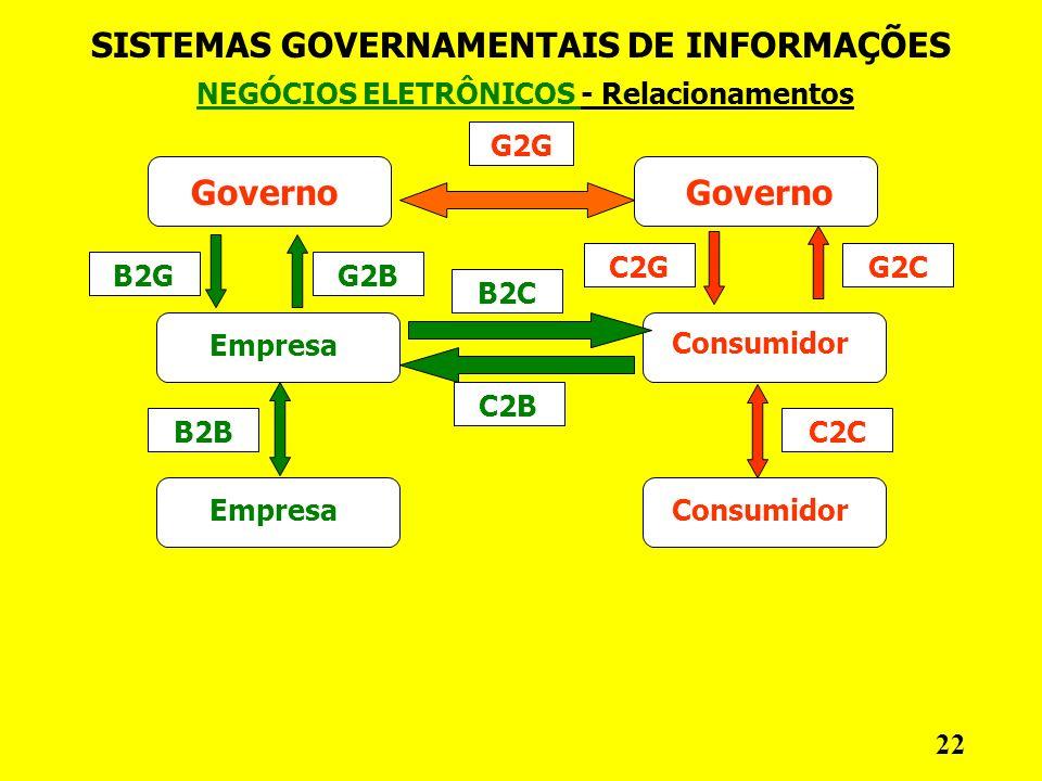 NEGÓCIOS ELETRÔNICOS - Relacionamentos SISTEMAS GOVERNAMENTAIS DE INFORMAÇÕES 22 Governo G2G Empresa Consumidor G2CC2G C2C B2C C2B G2BB2G B2B