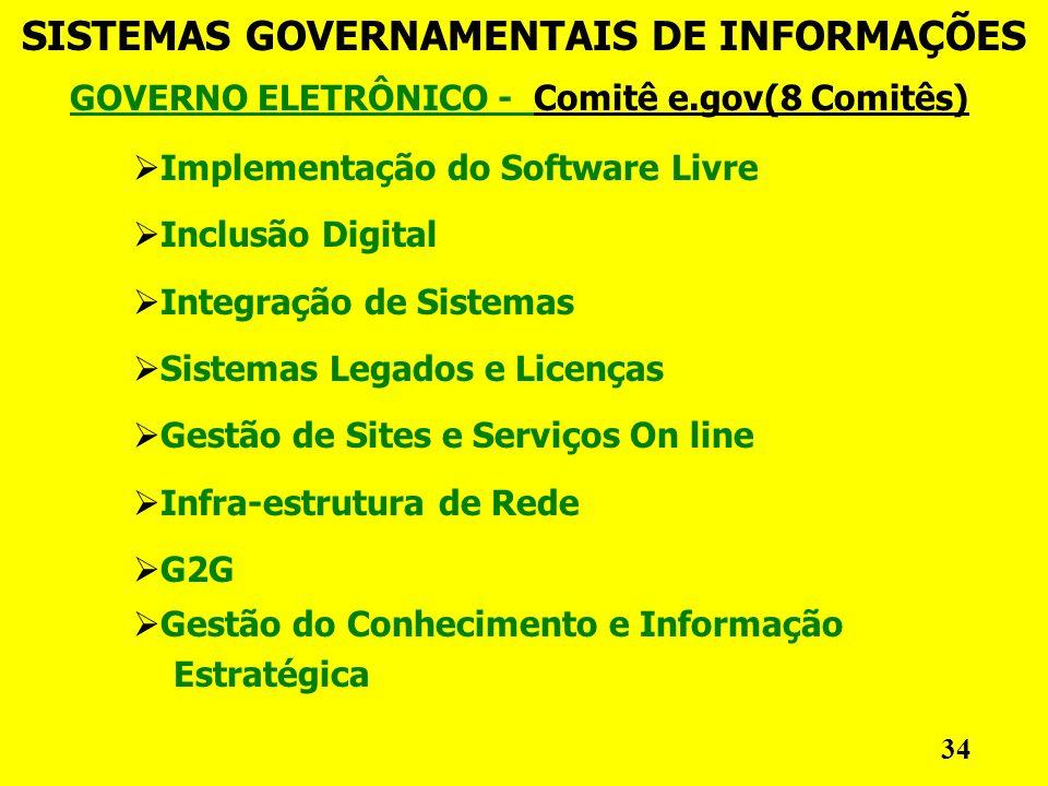 GOVERNO ELETRÔNICO - Comitê e.gov(8 Comitês) SISTEMAS GOVERNAMENTAIS DE INFORMAÇÕES 34 Implementação do Software Livre Inclusão Digital Integração de Sistemas Sistemas Legados e Licenças Gestão de Sites e Serviços On line Infra-estrutura de Rede G2G Gestão do Conhecimento e Informação Estratégica