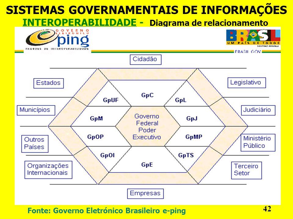 INTEROPERABILIDADE - Diagrama de relacionamento SISTEMAS GOVERNAMENTAIS DE INFORMAÇÕES 42 Fonte: Governo Eletrónico Brasileiro e-ping
