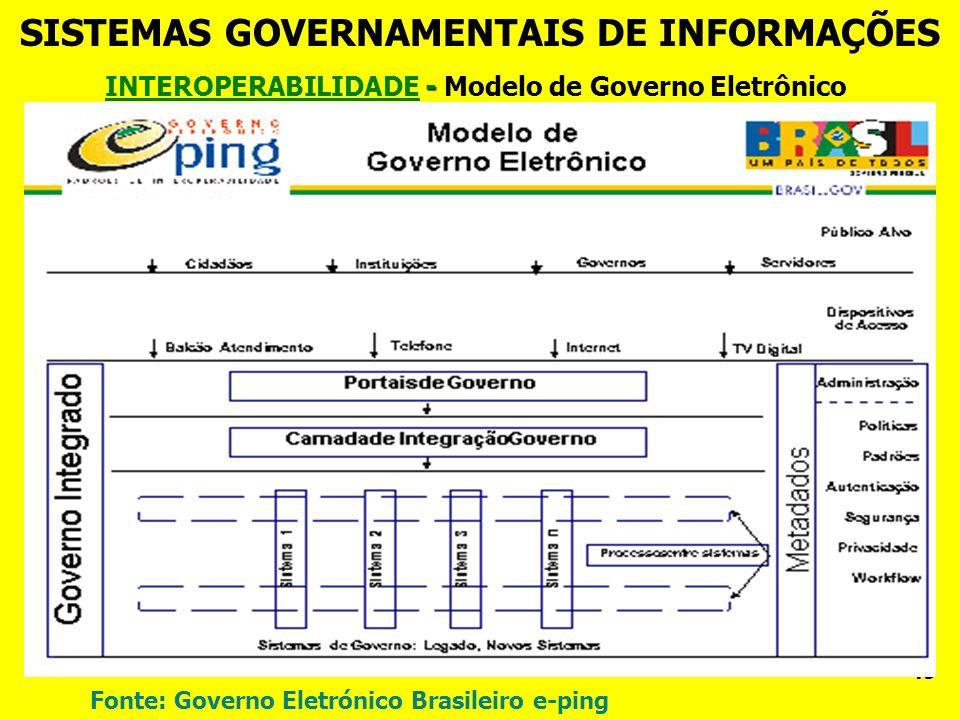 - INTEROPERABILIDADE - Modelo de Governo Eletrônico SISTEMAS GOVERNAMENTAIS DE INFORMAÇÕES 43 Fonte: Governo Eletrónico Brasileiro e-ping