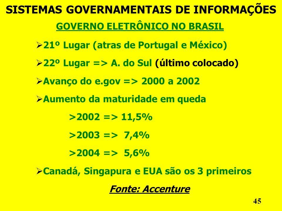 GOVERNO ELETRÔNICO NO BRASIL SISTEMAS GOVERNAMENTAIS DE INFORMAÇÕES 45 21º Lugar (atras de Portugal e México) 22º Lugar => A.