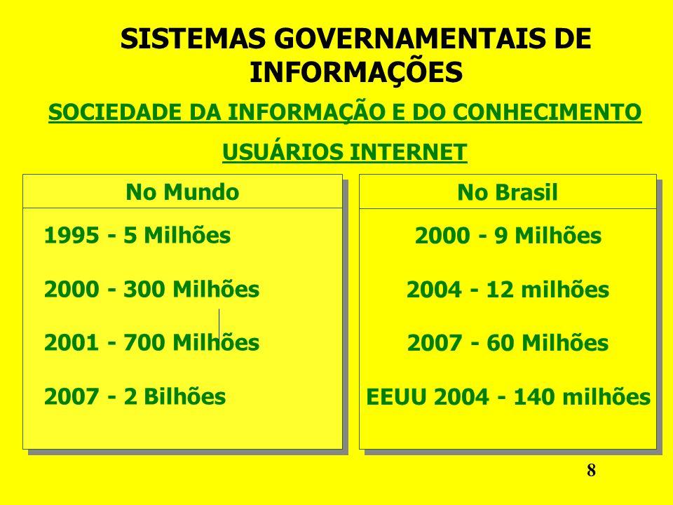 SISTEMAS GOVERNAMENTAIS DE INFORMAÇÕES SOCIEDADE DA INFORMAÇÃO E DO CONHECIMENTO USUÁRIOS INTERNET No Mundo 1995 - 5 Milhões 2000 - 300 Milhões 2001 - 700 Milhões 2007 - 2 Bilhões 1995 - 5 Milhões 2000 - 300 Milhões 2001 - 700 Milhões 2007 - 2 Bilhões No Brasil 2000 - 9 Milhões 2004 - 12 milhões 2007 - 60 Milhões EEUU 2004 - 140 milhões 2000 - 9 Milhões 2004 - 12 milhões 2007 - 60 Milhões EEUU 2004 - 140 milhões 8