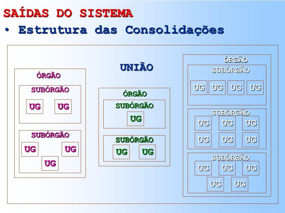 SAÍDAS DO SISTEMA Formas de Saída Formas de Saída TERMINAL/IMPRESSORA GERAÇÃO DE ARQUIVOS RELATÓRIOS CENTRO DE INFORMAÇÕES