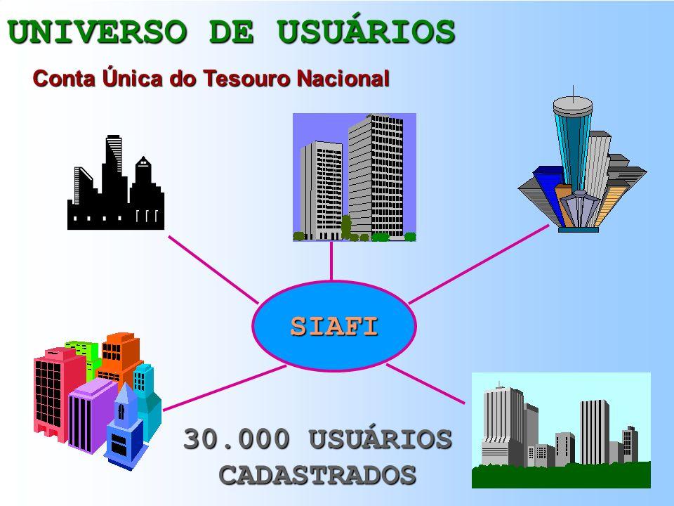 UNIVERSO DE USUÁRIOS SIAFI Integração Periódica de Saldos Off-line ECONOMIA MISTA