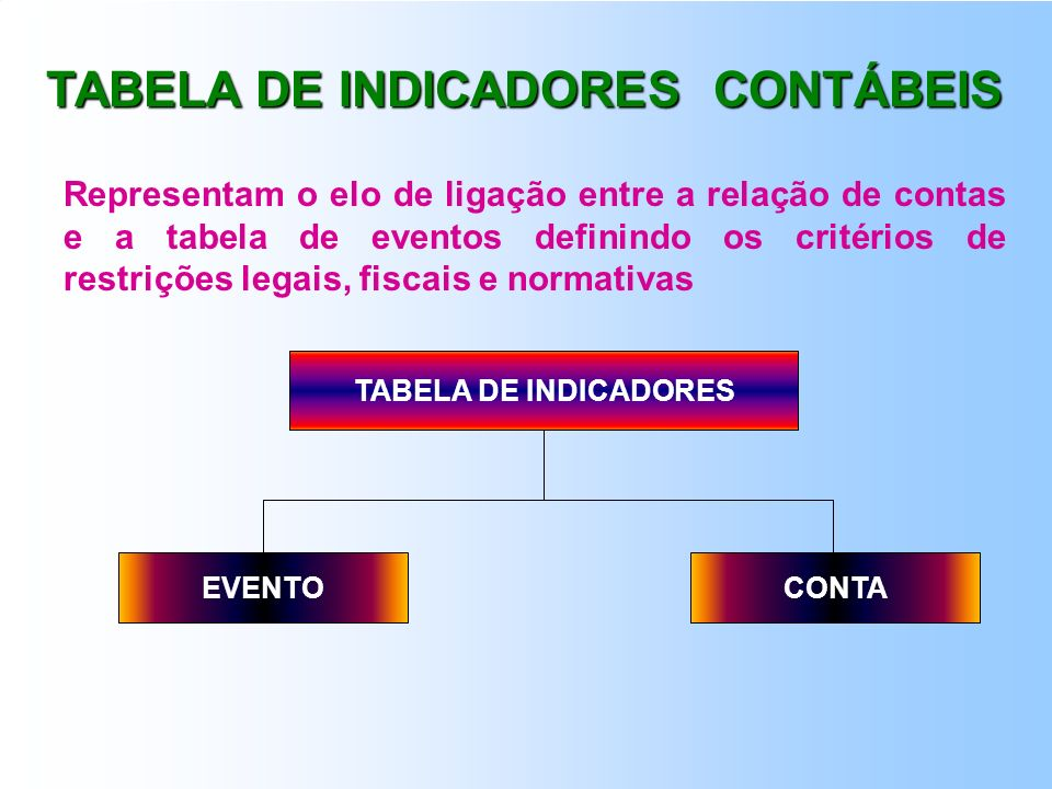 TIPO: ( 0 ) EVENTO UTILIZADO PELO GESTOR (NORMAL) ( 1 ) EVENTO UTILIZADO PELO SISTEMA (MÁQUINA) ( 2 ) EVENTO COMPLEMENTAR DO EVENTO NORMAL ( 3 ) EVENT