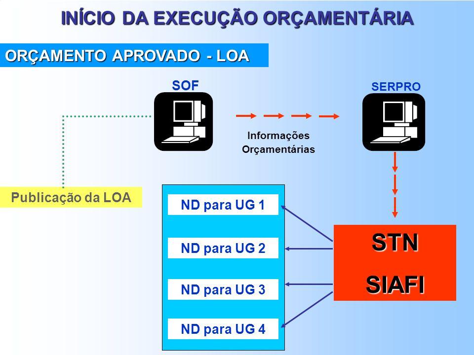 EXECUÇÃO ORÇAMENTÁRIA O PROCESSO ORÇAMENTÁRIO TEM SUA OBRIGATORIEDADE ESTABELECIDA NO ART. 165 DA CF. PLANO PLURIANUAL - PPA LEI DAS DIRETRIZES ORÇAME