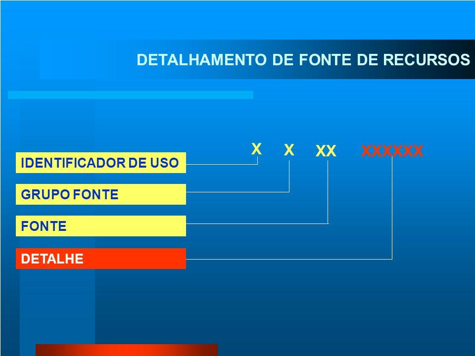 DETALHAMENTO DO CRÉDITO 1 - DE FONTE DE RECURSOS 2 - DE NATUREZA DA DESPESA 3 - UNIDADE GESTORA RESPONSÁVEL 4 - DE PLANO INTERNO