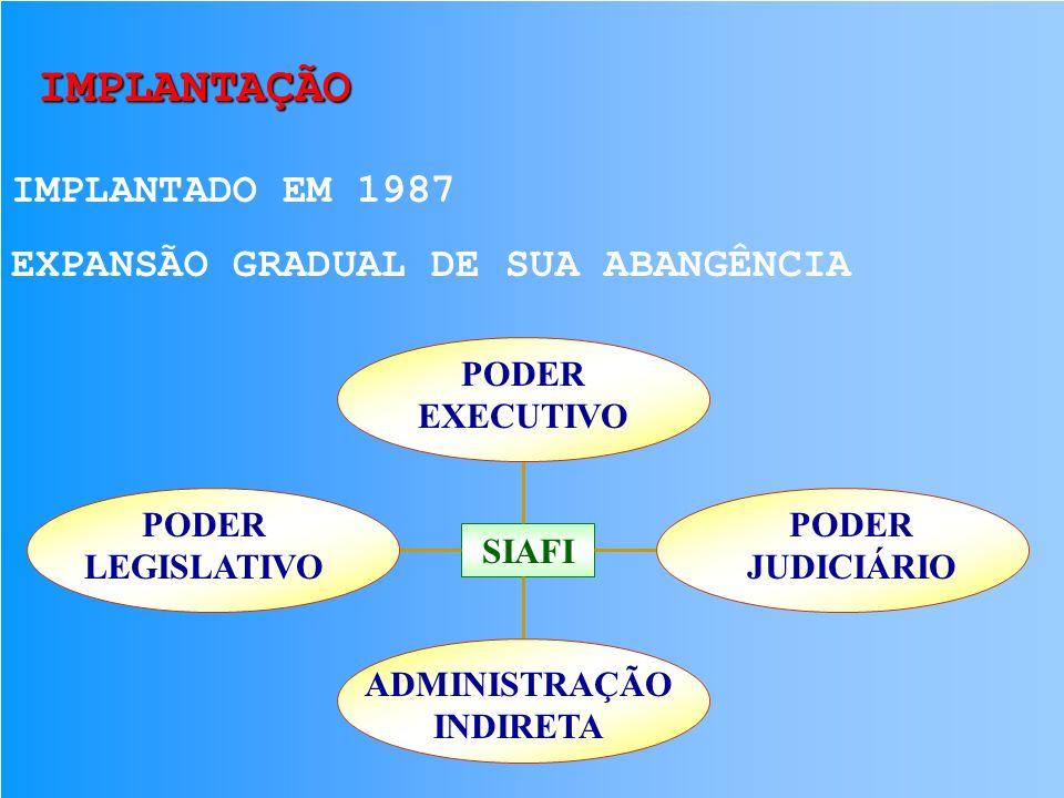 IMPLANTAÇÃO IMPLANTADO EM 1987 Promover a modernização e a integração dos sistemas de programação financeira, de execução orçamentária e de contabilid