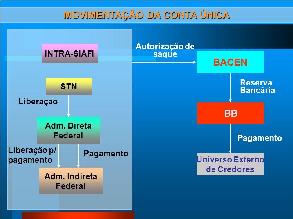 CONTA ÚNICA DO TESOURO NACIONAL - IMPLANTADA EM SET/88 - TEM POR AGENTE FINANCEIRO O BANCO DO BRASIL - A OPERACIONALIZAÇÃO DA CONTA ÚNICA É EFE- TUADA