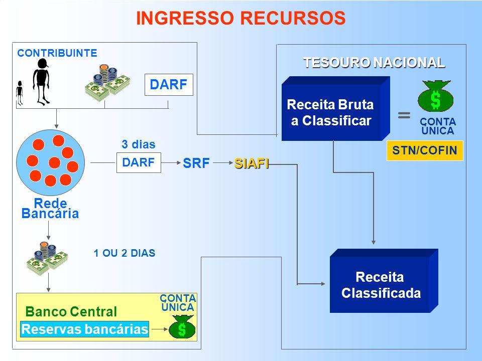 PROCESSOS FUNDAMENTAIS DA CONTA ÚNICA SIAFI BB BACEN MOVIMENTAÇÃO DE RECURSOS DISPÊNDIO DE RECURSOS INGRESSO DE RECURSOS (Rede Bancária)